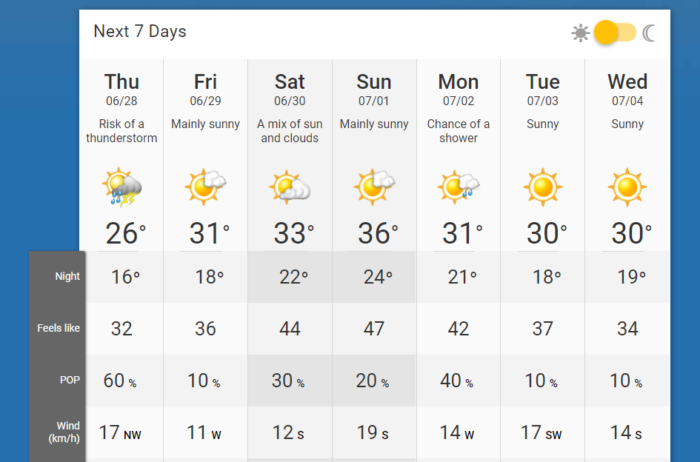Barrhaven weather forecast for Canada Day